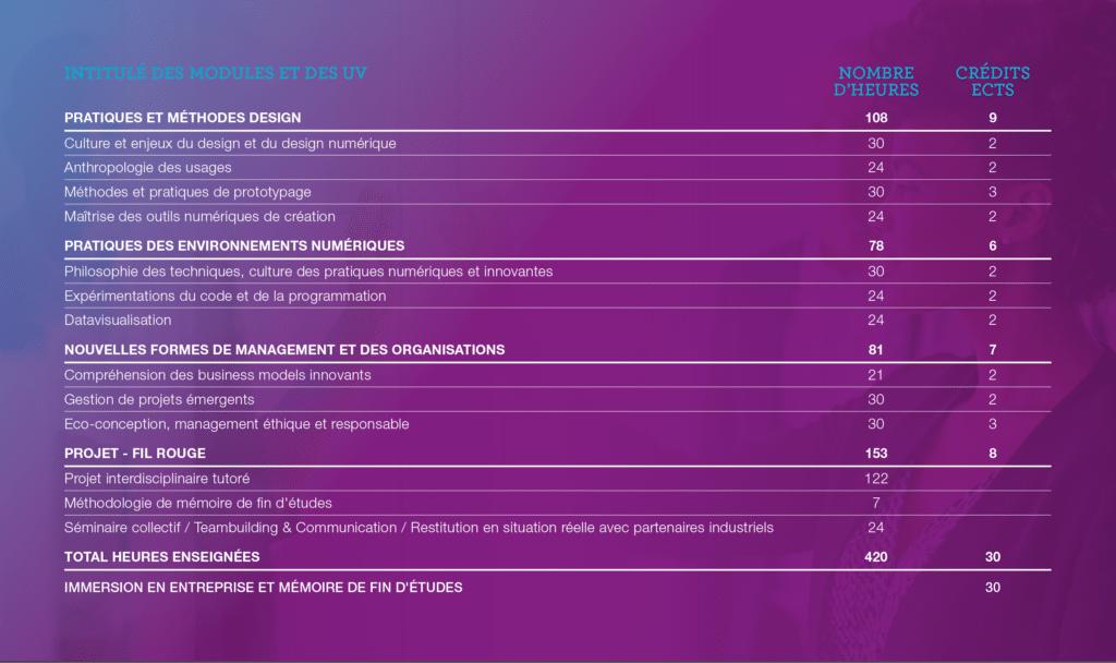 Détail du programme 1024x608 - INVENTIVITÉS DIGITALES DESIGNER, INGÉNIEUR ET MANAGER