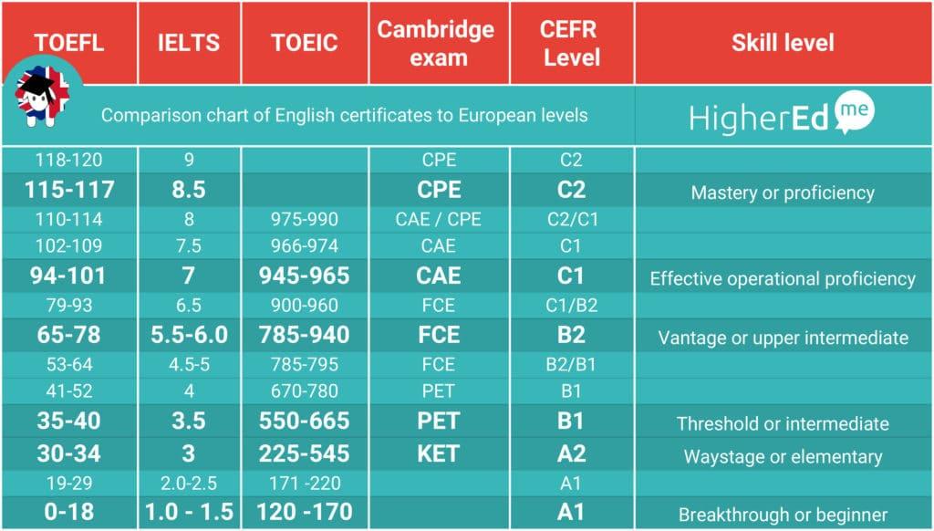sheet english test 1024x582 - Study programs and academics