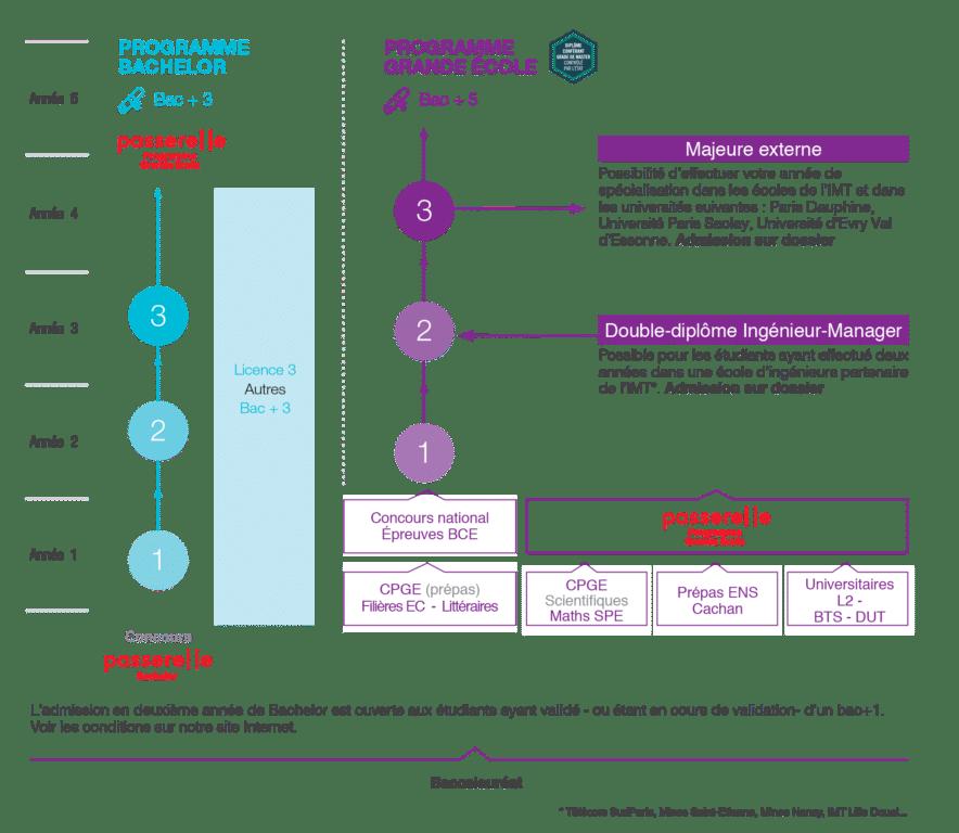 Infographie Bachelor Octobre2019 884x768 - Bachelor Management & Nouvelles Technologies